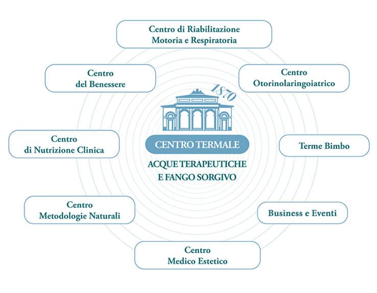 Terme di Riolo | i centri